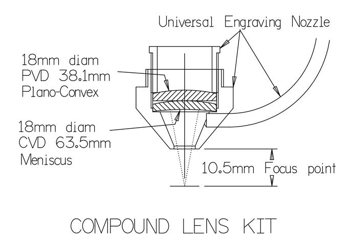 compound-lens-kit